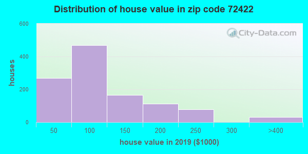 Zip code 72422 house/condo values in 2010