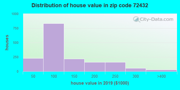 Estimate of home value of owner-occupied houses/condos in 2013 in zip code 72432