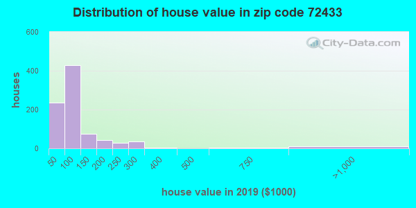 Zip code 72433 house/condo values in 2010