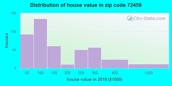 Zip code 72459 house/condo values in 2010