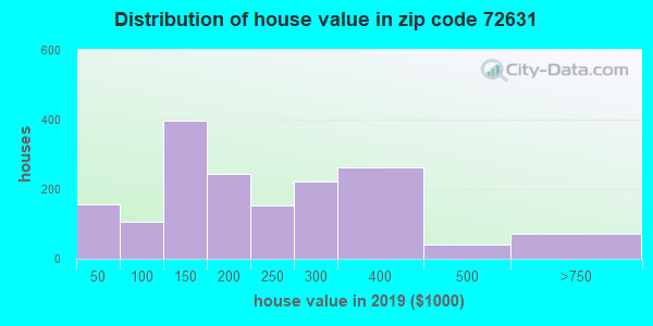Zip code 72631 house/condo values in 2010