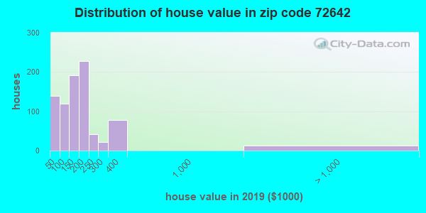 Zip code 72642 house/condo values in 2010