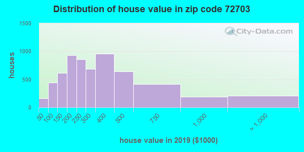 Zip code 72703 house/condo values in 2011