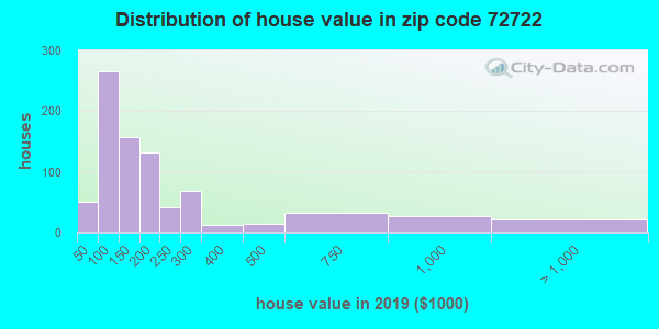 Zip code 72722 house/condo values in 2010