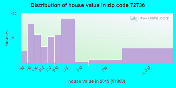 Zip code 72736 house/condo values in 2010