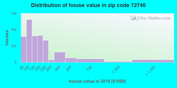 Zip code 72740 house/condo values in 2011