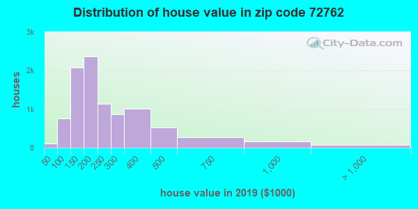Estimate of home value of owner-occupied houses/condos in 2016 in zip code 72762