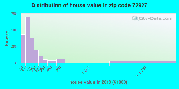 Zip code 72927 house/condo values in 2011