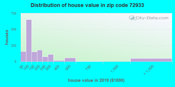 Zip code 72933 house/condo values in 2010