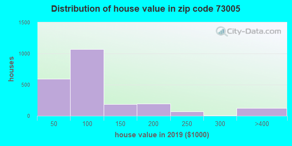 Zip code 73005 house/condo values in 2010
