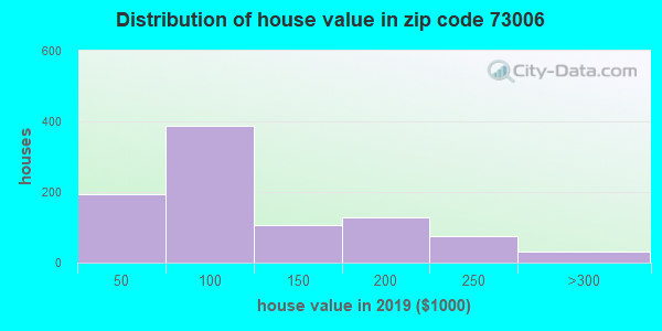 Zip code 73006 house/condo values in 2010