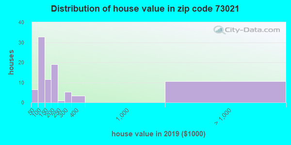 Zip code 73021 house/condo values in 2010
