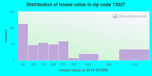 Zip code 73027 house/condo values in 2010