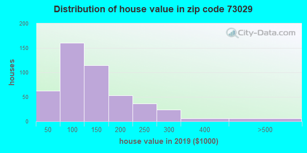 Zip code 73029 house/condo values in 2010