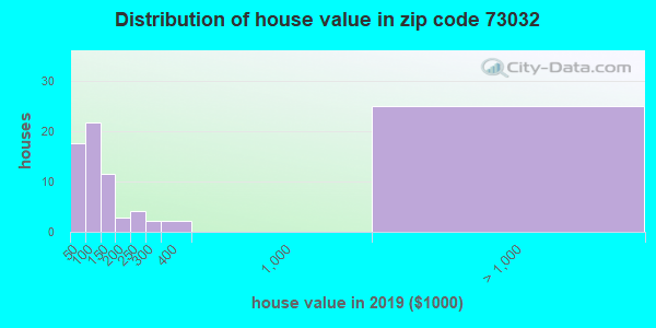 Zip code 73032 house/condo values in 2010
