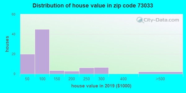Zip code 73033 house/condo values in 2010