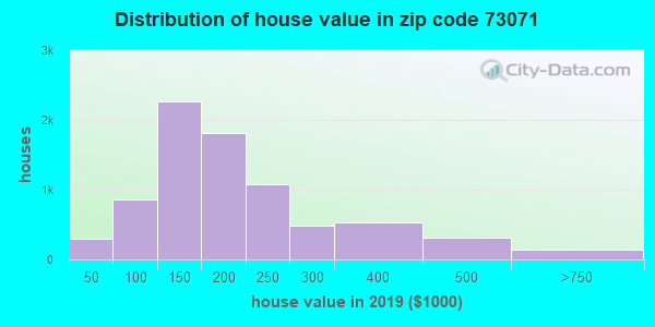 Zip code 73071 house/condo values in 2010