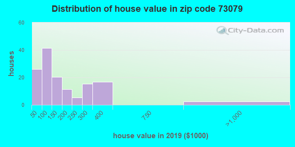 Zip code 73079 house/condo values in 2010