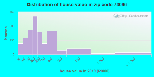 Zip code 73096 house/condo values in 2010