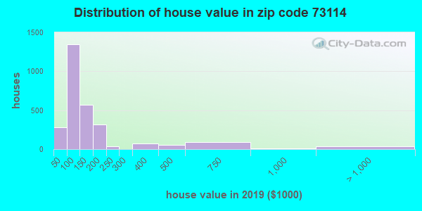 Zip code 73114 house/condo values in 2010