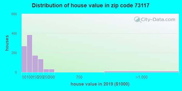Zip code 73117 house/condo values in 2010