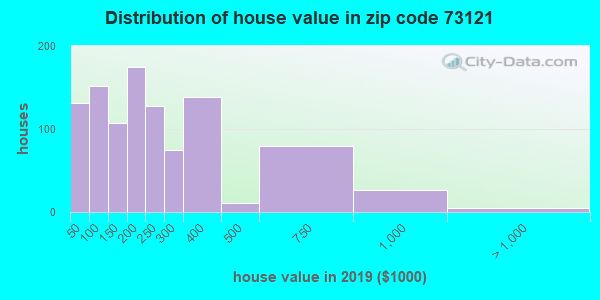 Zip code 73121 house/condo values in 2010