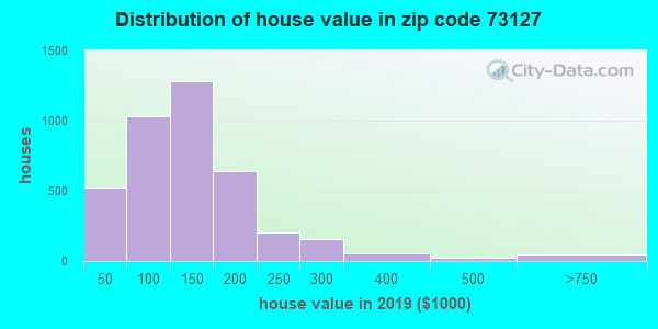Zip code 73127 house/condo values in 2010