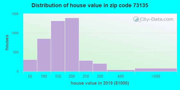 Zip code 73135 house/condo values in 2010