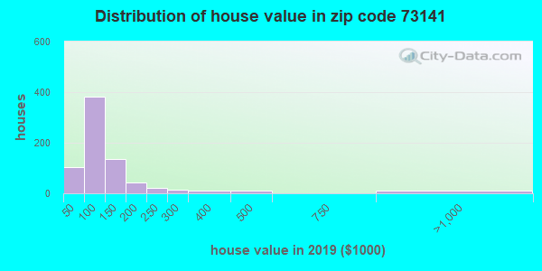 Zip code 73141 house/condo values in 2010