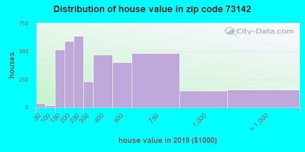Zip code 73142 house/condo values in 2010