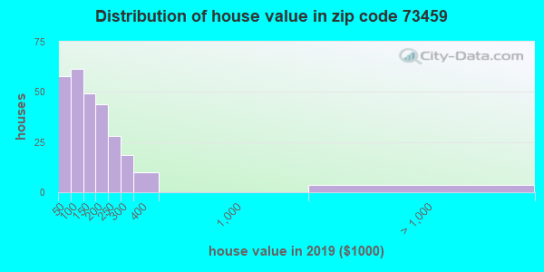 Zip code 73459 house/condo values in 2010