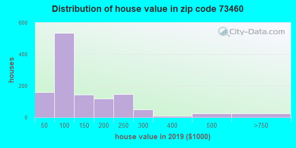 Zip code 73460 house/condo values in 2010