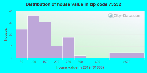 Zip code 73532 house/condo values in 2010