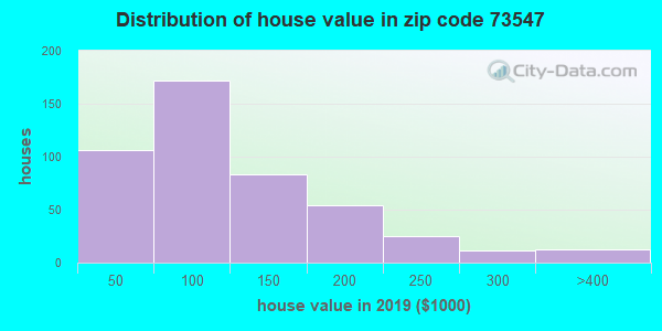 Zip code 73547 house/condo values in 2010