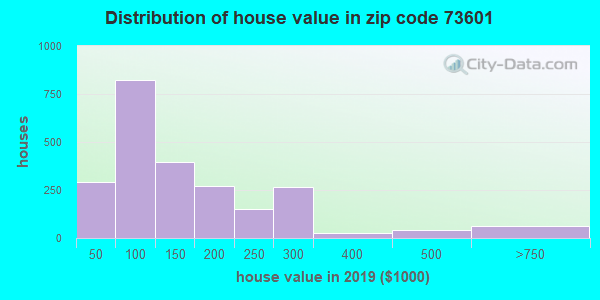Zip code 73601 house/condo values in 2010