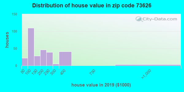 Zip code 73626 house/condo values in 2010