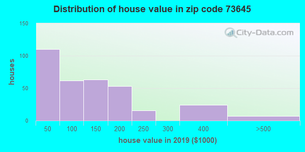 Zip code 73645 house/condo values in 2010