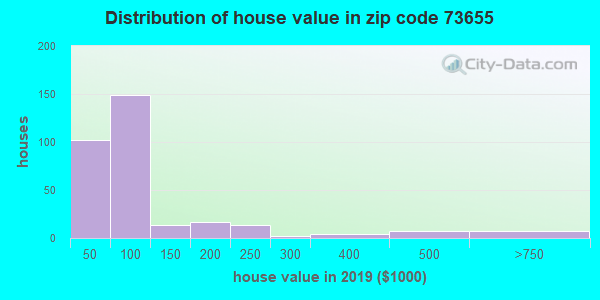 Zip code 73655 house/condo values in 2010