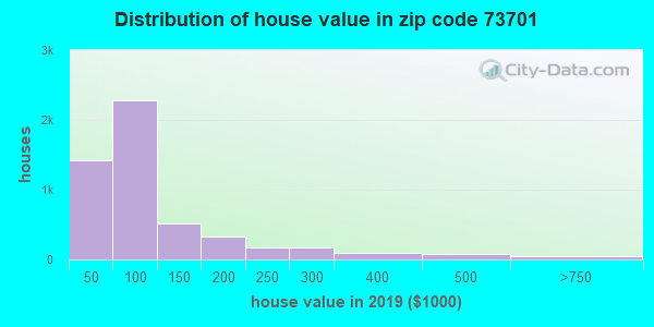 Zip code 73701 house/condo values in 2010
