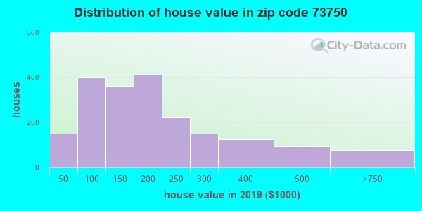 Zip code 73750 house/condo values in 2010