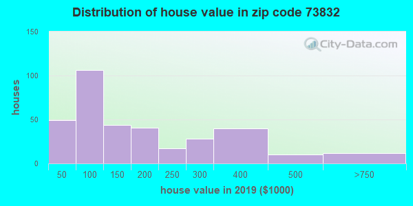 Zip code 73832 house/condo values in 2010