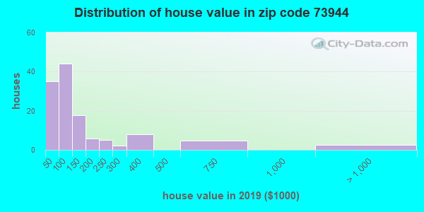 Zip code 73944 house/condo values in 2010