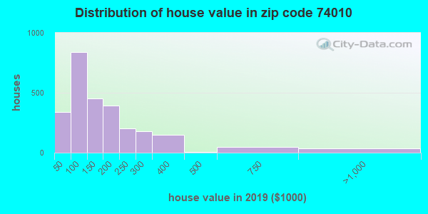 Zip code 74010 house/condo values in 2010