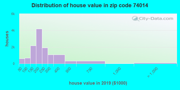 Zip code 74014 house/condo values in 2010