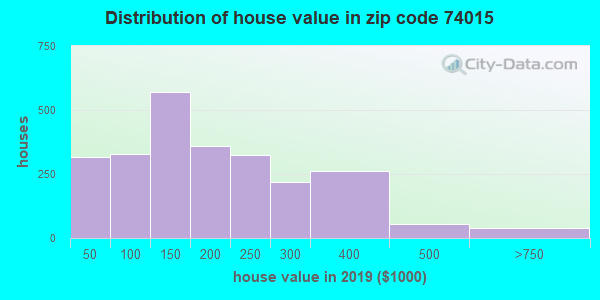 Zip code 74015 house/condo values in 2010