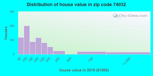 Zip code 74032 house/condo values in 2010