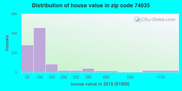 Zip code 74035 house/condo values in 2010