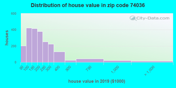 Zip code 74036 house/condo values in 2010