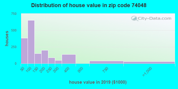Zip code 74048 house/condo values in 2010