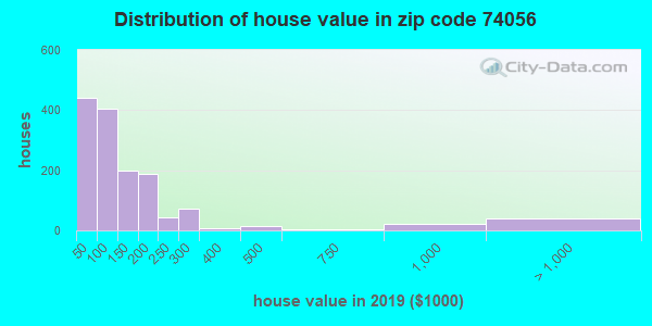Zip code 74056 house/condo values in 2010